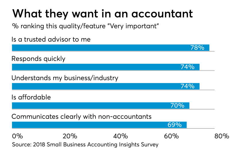 Small Biz Survey - Capabilities
