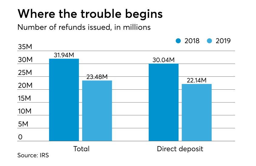 Feb 14 2019 Refund totals