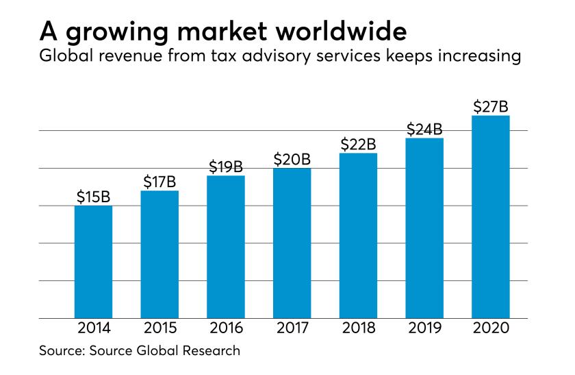 Global tax advisory services revenue
