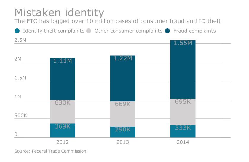 FTC chart -mistaken ID