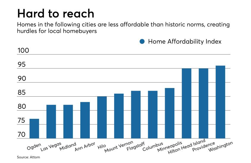 NMN022119-Affordability-Housing-Bubble