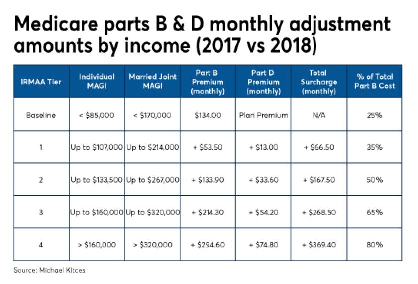 Kitces medicare parts B D 2018