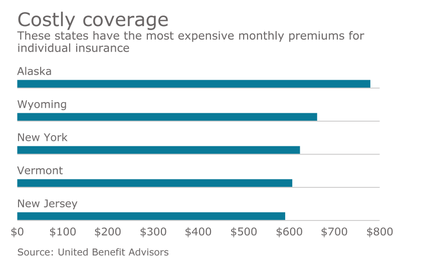 healthcare-costs-premium-most-expensive-states-chart