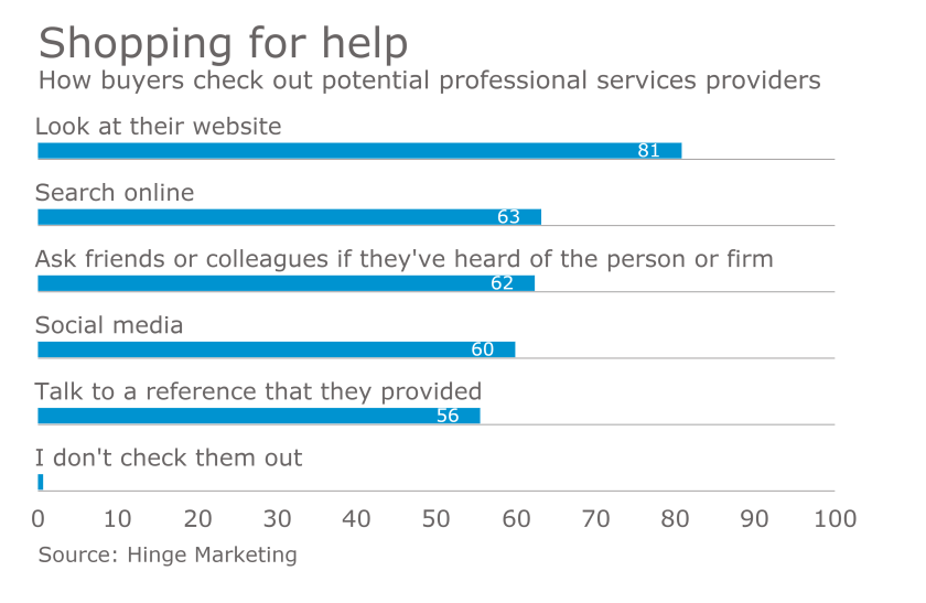 How buyers check out potential professional services firms