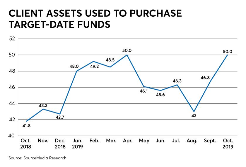 RACI Target Date Funds IAG 11/6