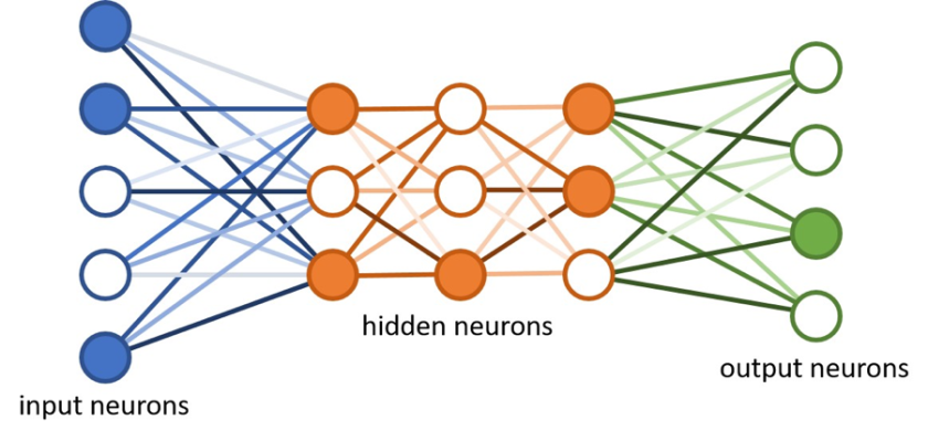 chart deep learning neural networks.png
