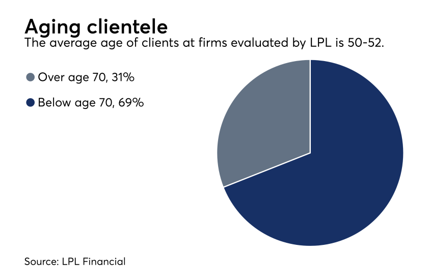 Valuations - client's age 0717.png