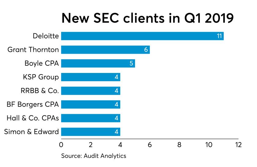 Q1 2019 SEC audit client net leaders GRAPH