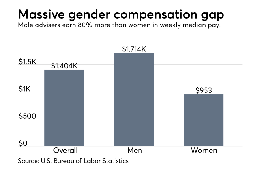 Gender pay gap in the advisory industry