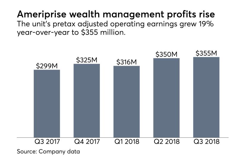 Ameriprise wealth management profits