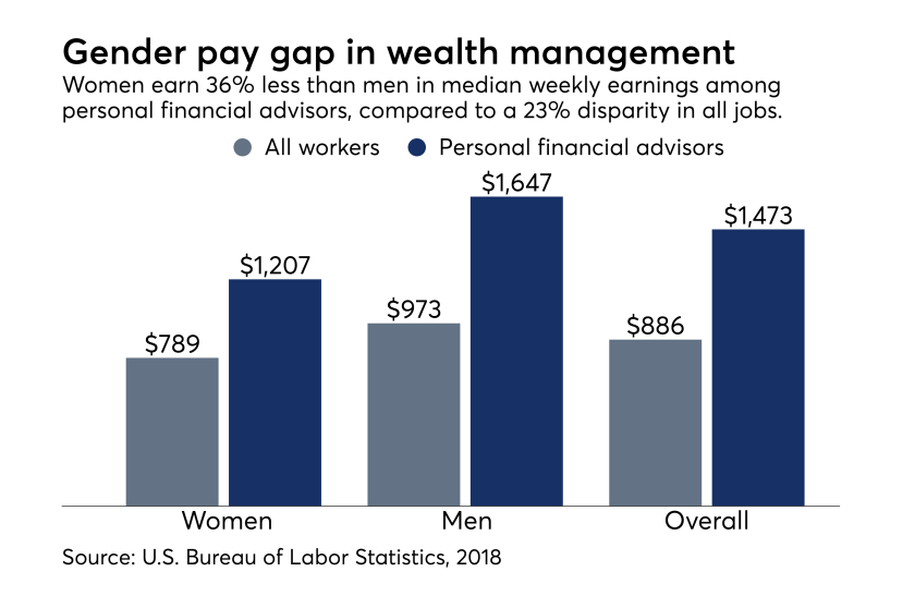 Wealth management pay gap