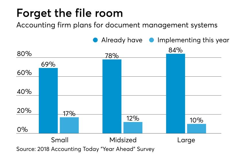AT-050318-Document management plans 2018