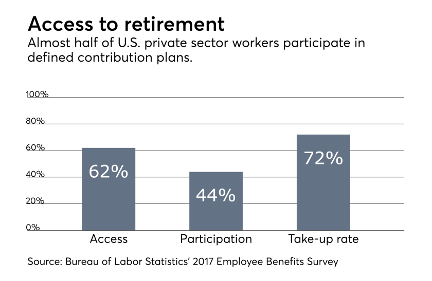 Stats on defined contribution plan participation