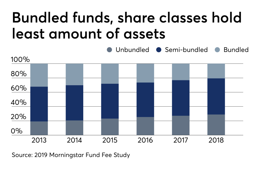 Bundled funds, share classes hold least amount of assets 6/19/19