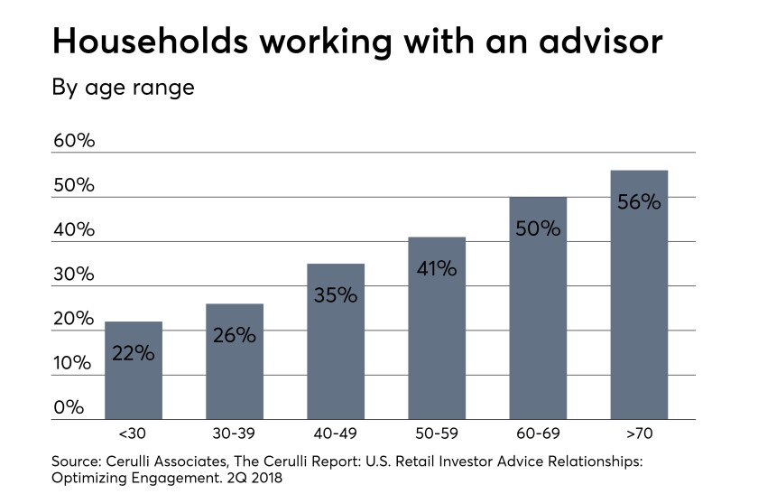 Households-working-with-advisors-Nov2018-use