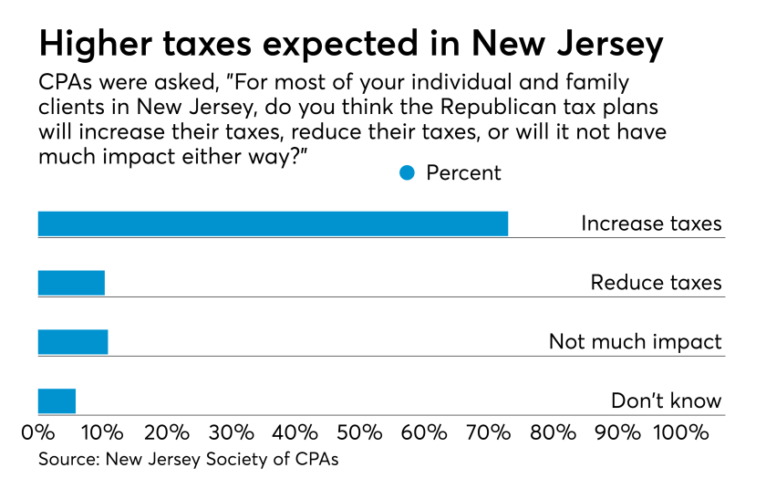 Tax reform impact on New Jersey CPA clients