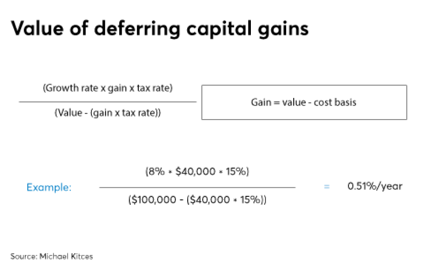 FP0718_Value-of-deferring-capital-gains_Graphic-2