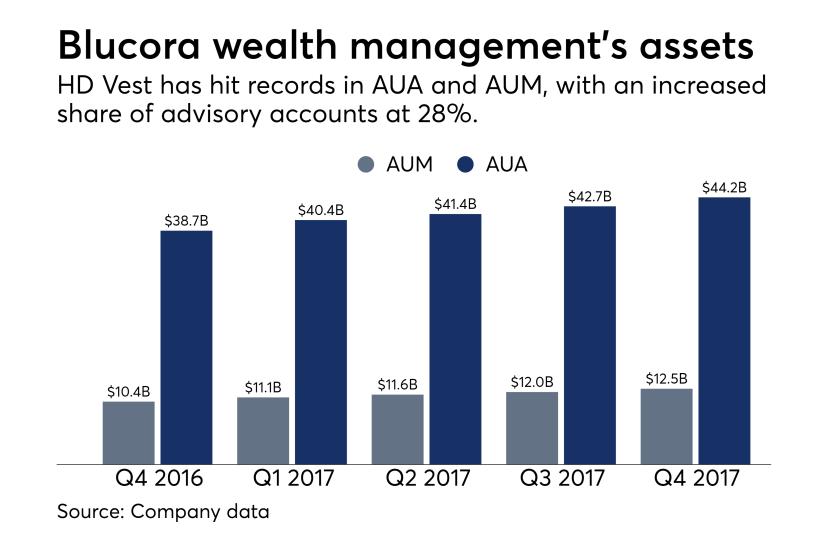 Blucora HD Vest assets
