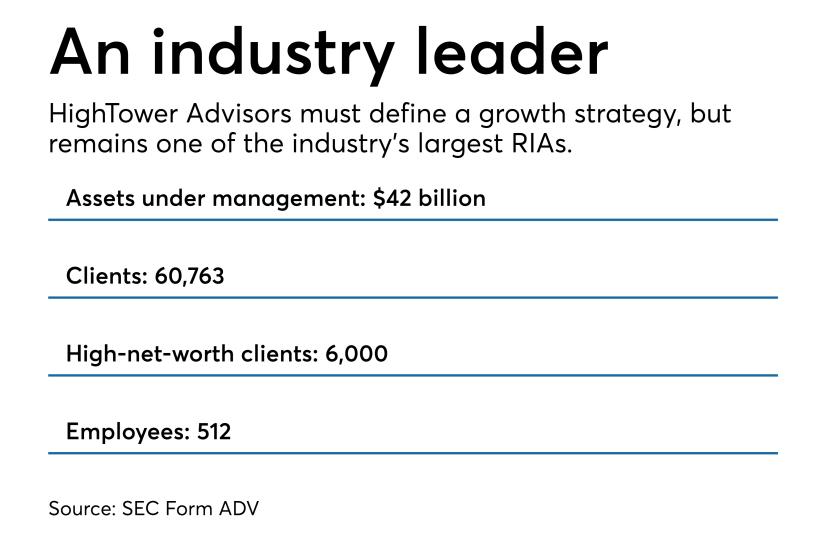 HighTower Advisors facts 1118