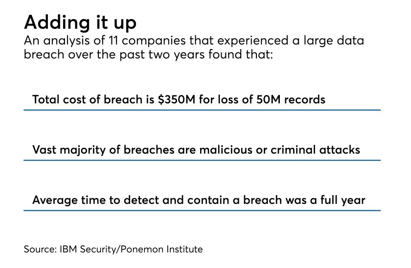 Cost of data breaches according to IBM Security Ponemon Institute
