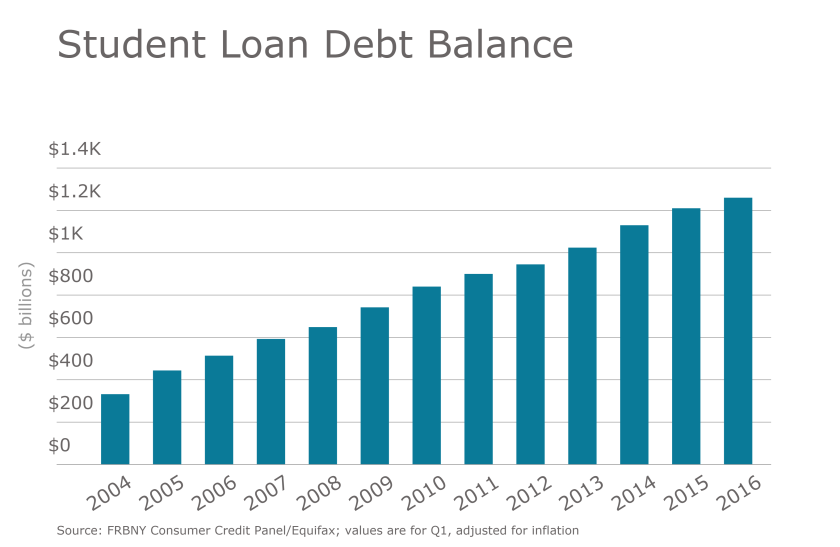 EBN Student Loan Debt Balance.png