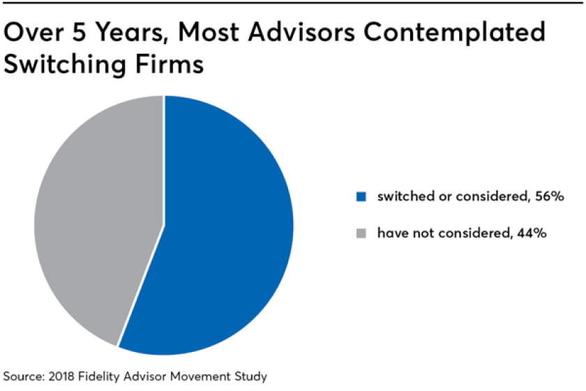 Over 5 years, most advisors contemplated switching firms - 6/20/19