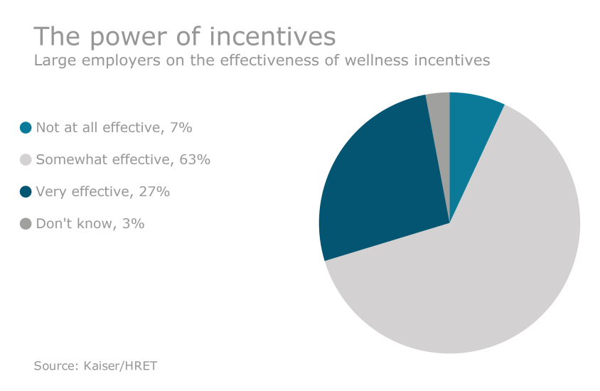 EBN-031716-IncentivesEffectiveness (1).png