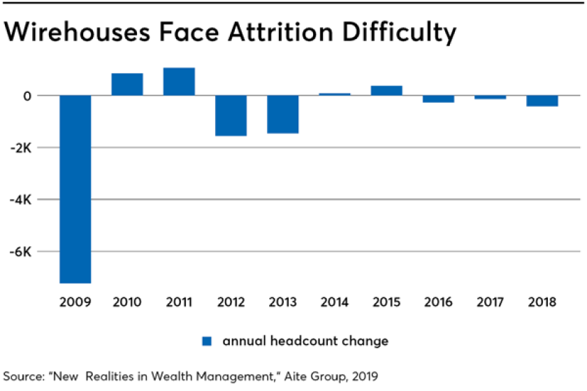 Wirehouses face attrition difficulty 6/20/19