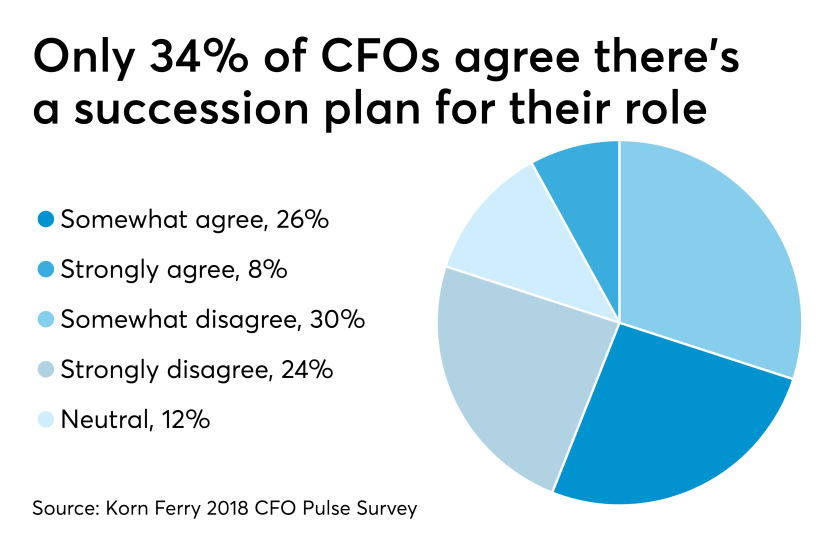 CFO succession plans