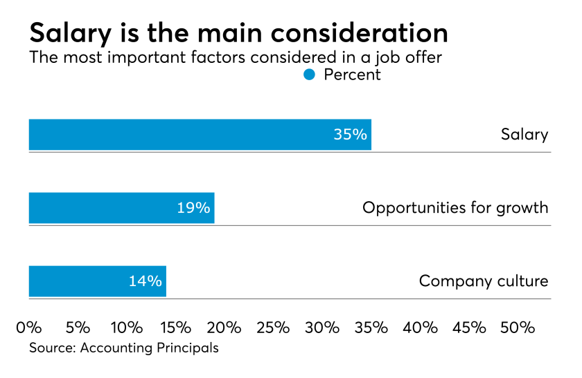 Most important factors considered in a job offer