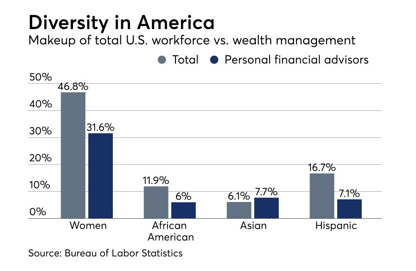 Diversity of financial advisors in the United States Bureau of Labor Statistics September 2017