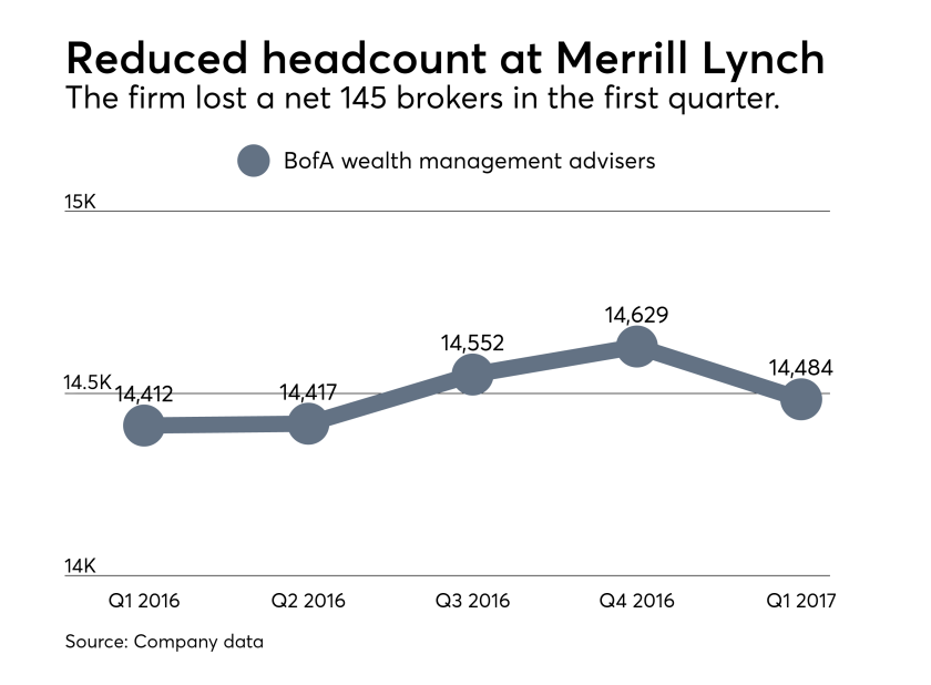 Merrill Lynch headcounts