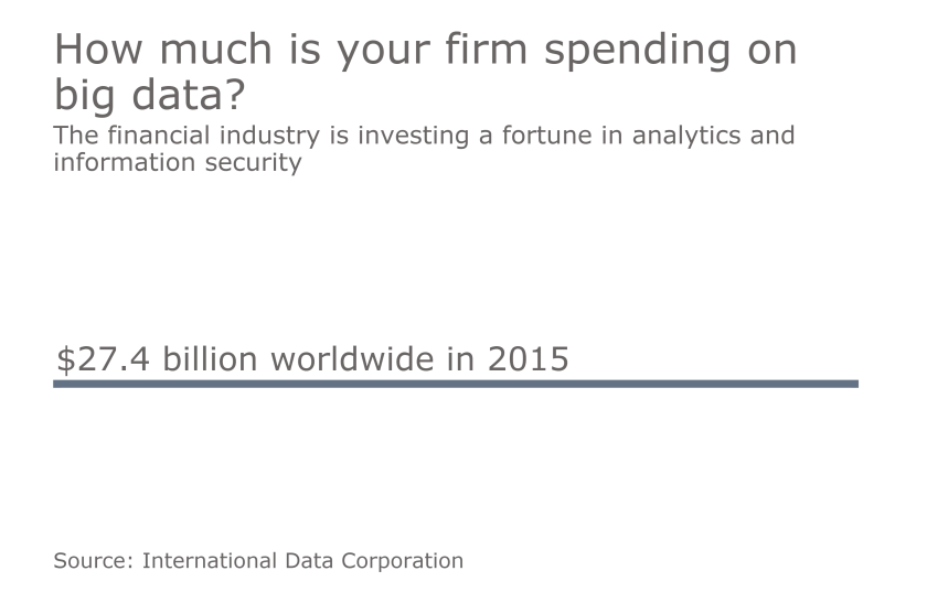 fortunes spent on IT and big data