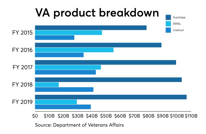 VA product breakdown