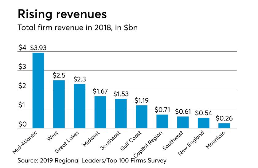 AT-030619-Regional Leaders revenues