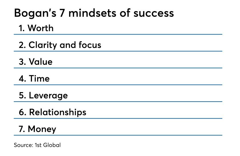 Stephanie Bogan's 7 mindsets of success