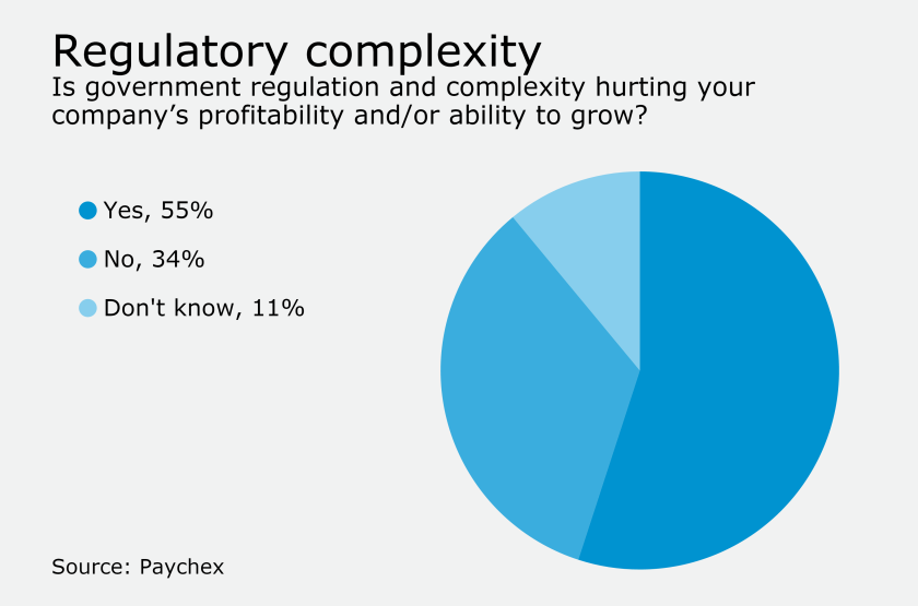 Paychex small business regulatory complexity poll