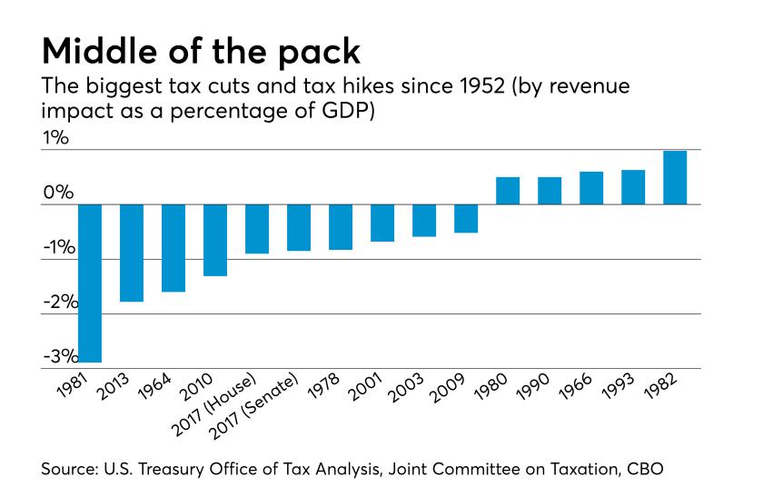AT-061217-Tax Cut implications