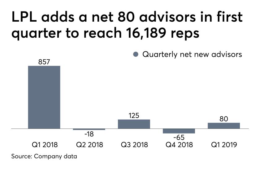 LPL net new advisors