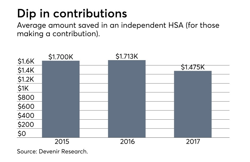 Average Individual HSA contribution 8/02/18