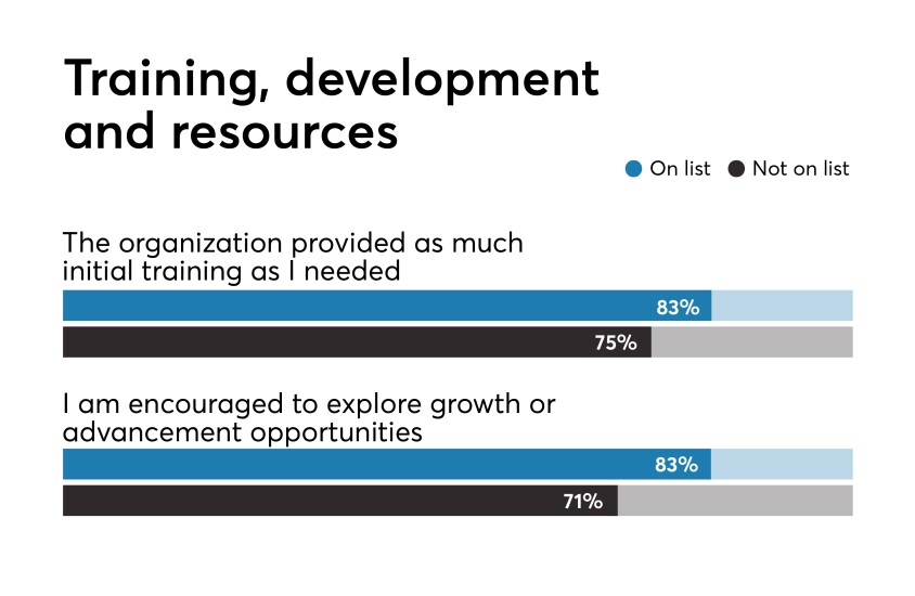 Best Fintechs to Work For 2019 training and development benchmark data