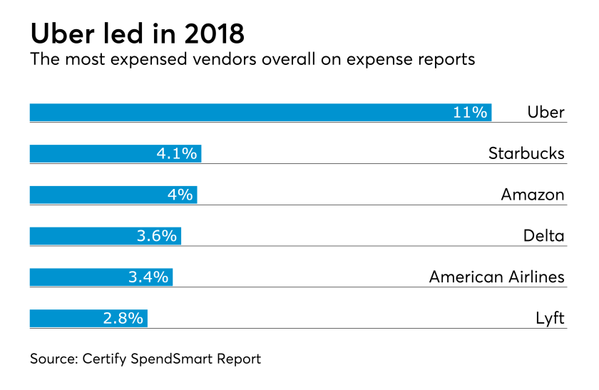 Expense report vendors