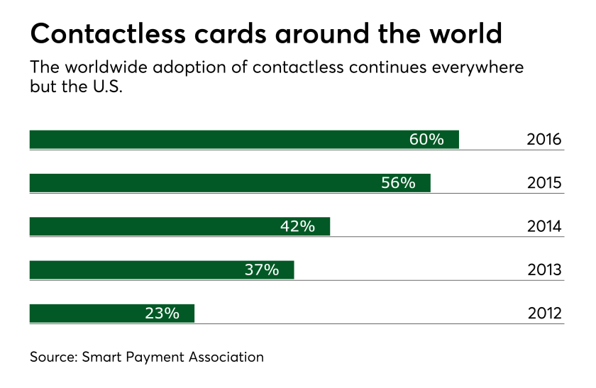 Chart: Contactless cards around the world