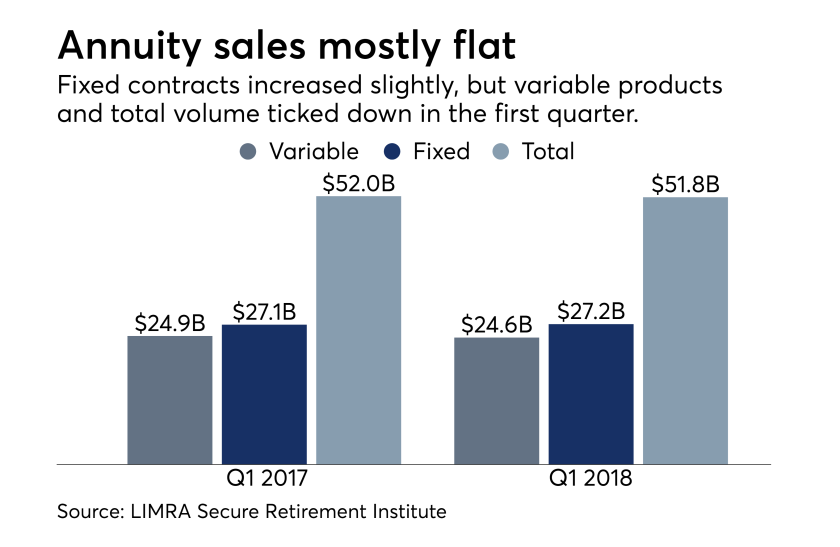 LIMRA annuity sales Q1 2018