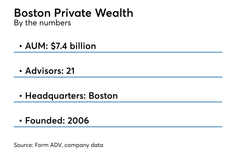 Boston Prviate Wealth By the numbers June 28 2018