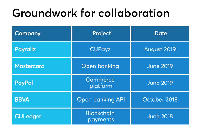 Chart: Groundwork for collaboration