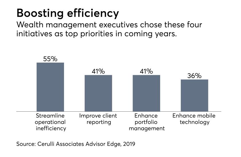 Advisor efficiency fintech practice, 2019