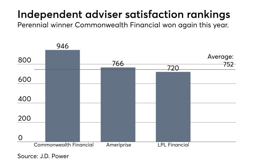 Independent adviser firm rankings J.D. Power