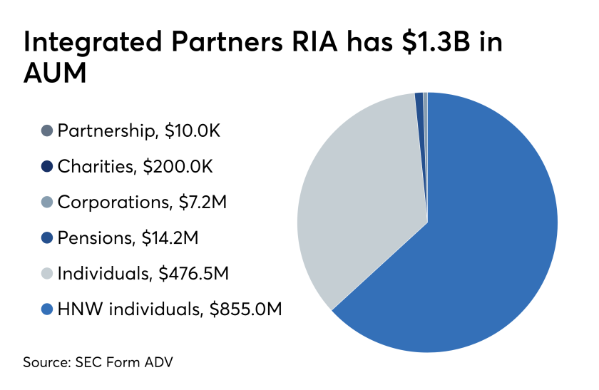 Integrated Partners RIA