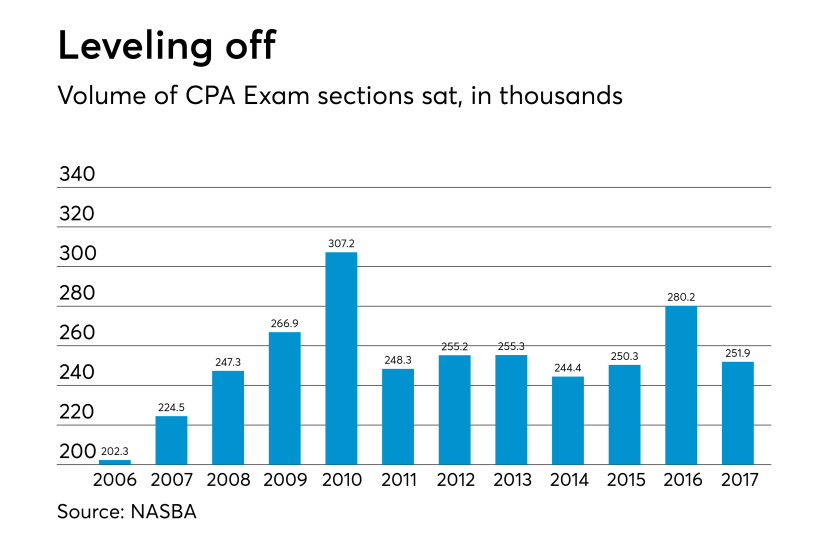 CPA Exam takers in U.S.